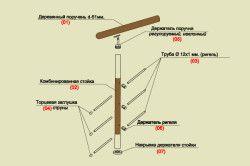 Схема пристрою деревяних поручнів