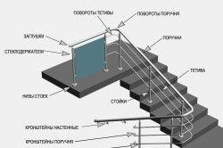 Схема монтажу перил з нержавіючої сталі