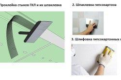 Процес шпаклівки стін з гіпсокартону