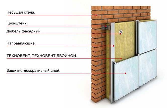 Схема теплоізоляції фасаду мінеральною ватою