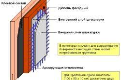 Схема утеплення стіни камяної ватою