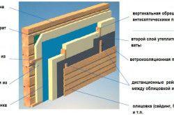Схема сухий теплоізоляції будинку з бруса