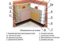 Схема внутрішнього утеплення мінеральною ватою