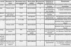 Таблиця характеристик видів плитки
