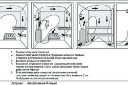 Влаштування вентиляції в парильні