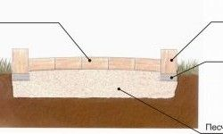 Схема укладання бруківки на піщану основу