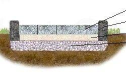 Схема укладання бруківки на щебеневу основу