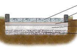 Схема укладання бруківки на бетонну основу