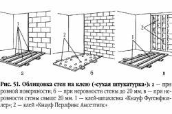Етапи укладання плитки на гіпсокартон