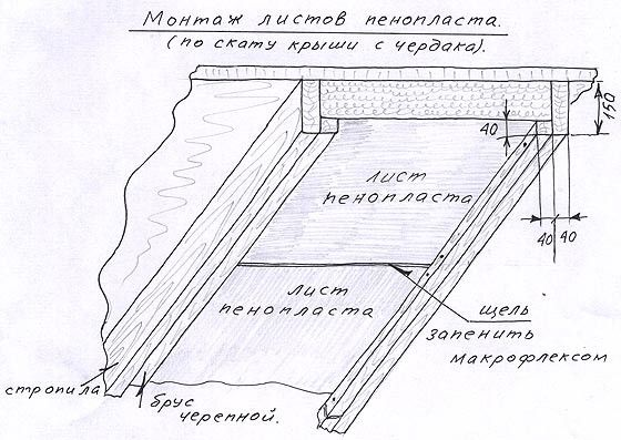 Схема монтажу пінопласту по схилу даху.