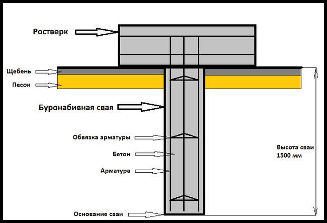 Фото - Технологія виробництва буронабивних паль