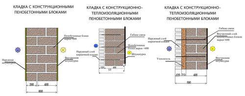 Схема кладки пінобетону в декількох варіантах