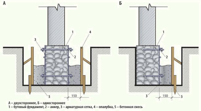 Фото - Технологія проведення обмазувальної гідроізоляції фундаменту