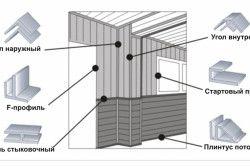 Схема застосування фурнітури для пластикових панелей