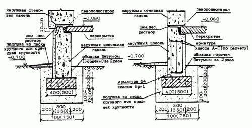 Фото - Технологія розрахунку мелкозаглубленного стрічкового фундаменту