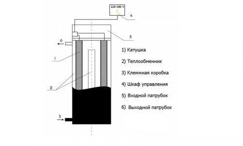 Фото - Технологія створення індукційного водонагрівача своїми руками