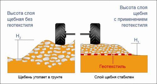 Схема висоти укладання шару щебеню