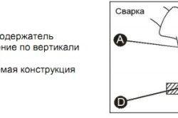 Схема кута зварювання за допомогою електрода.