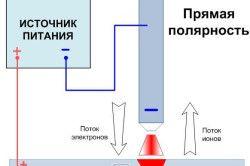 Схема прямої полярності.