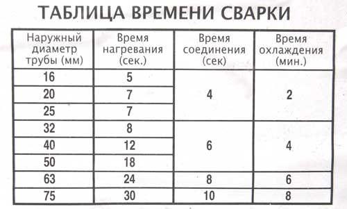 Таблиця часу зварювання поліпропіленових труб