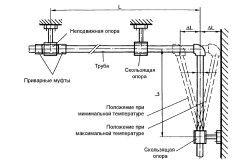 Схема монтажу поліпропіленових труб