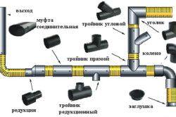 Схема стикування поліпропіленових труб для внутрішньої каналізації.