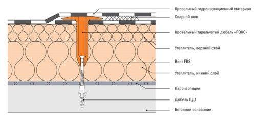 Технологія свердління отворів в бетоні