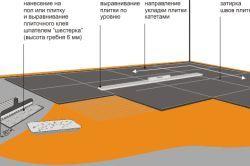 Покриття підлоги з керамічних плиток у ванній кімнаті і санвузлі