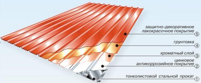 Фото - Технологія укладання покрівельного профнастилу на дах