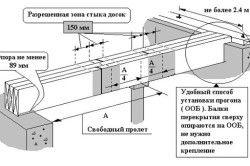 Схема монтажу балок перекриття