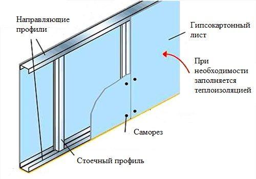 Фото - Технологія установки гіпсокартону на стіну
