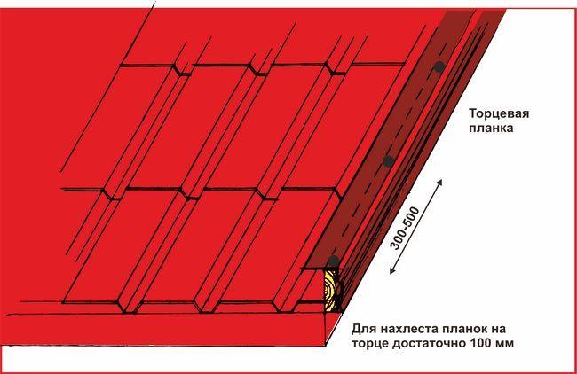 Схема укладання гідроізоляції на дах