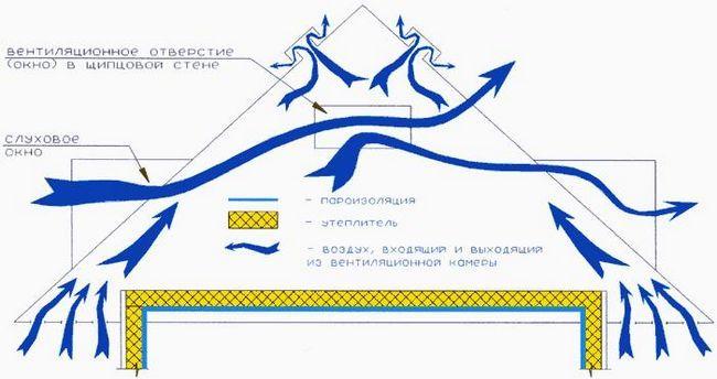Схема монтажу вентиляції покрівлі