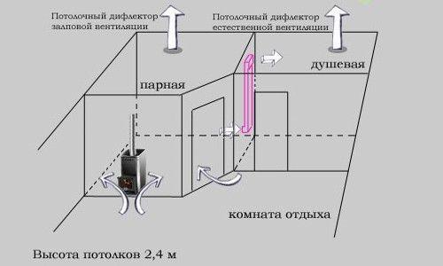 Фото - Технологія установки вентиляції в лазні своїми руками