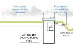 Фото - Технологія влаштування каналізації в заміському будинку