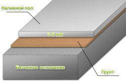 Схема заливки наливної підлоги