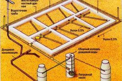 Схема пристрою дренажу фундаменту з усіма елементами