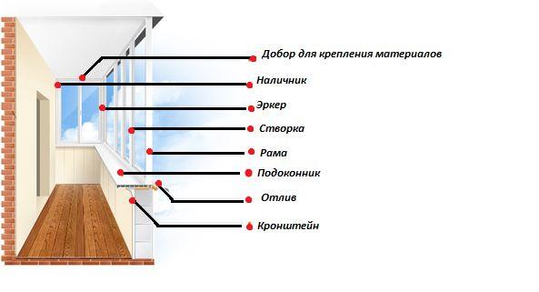 Фото - Технологія утеплення балкона