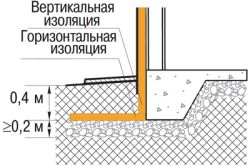 Фото - Технологія утеплення цокольного поверху зовні