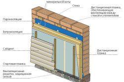 Схема утеплення стін будинку мінватою