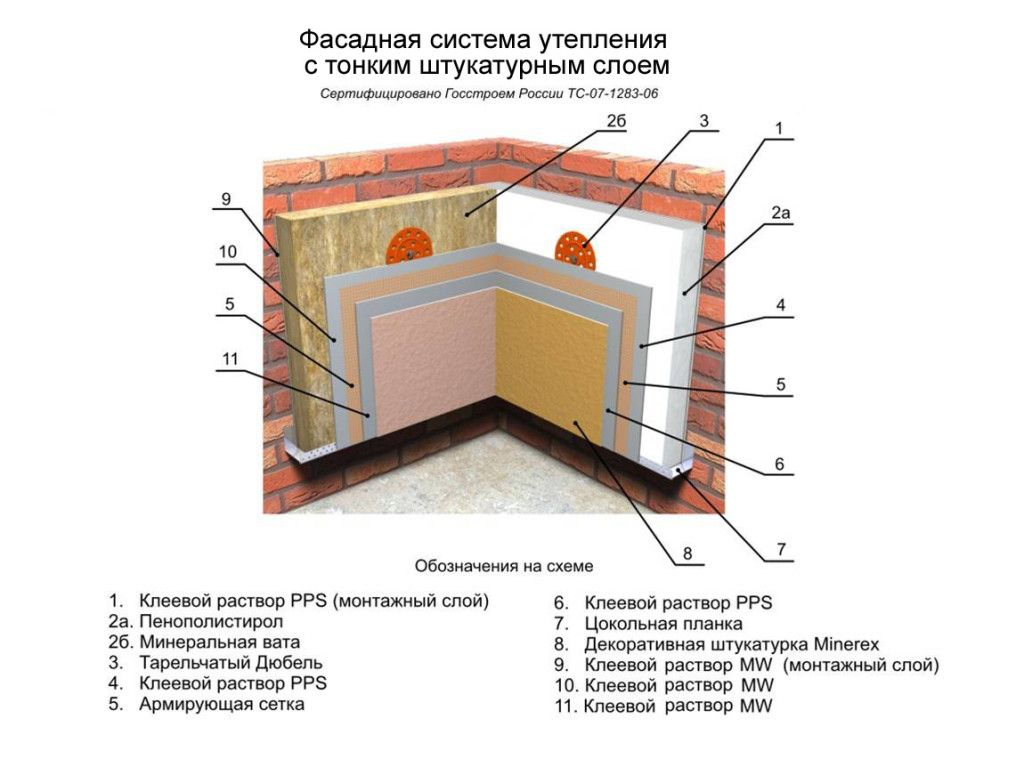 Конструкція фасадної системи опалення стін
