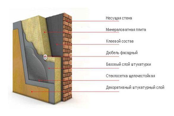 Схема утеплення цегляної стіни