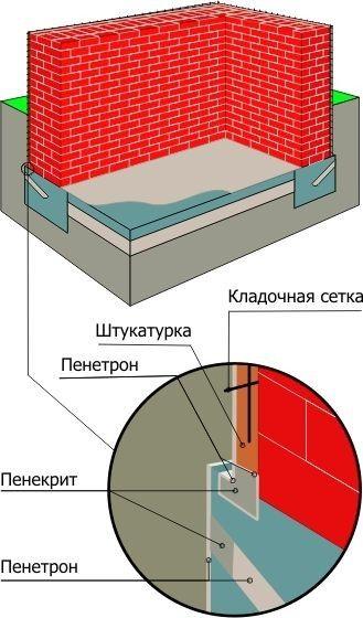 Гідроізоляція цегляної стіни