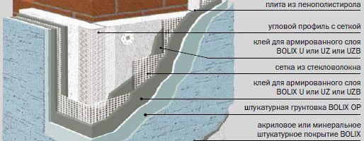 Технологія утеплення фасаду пінополіуретаном