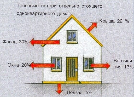 Схема теплових втрат окремого будинку