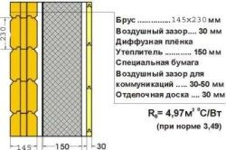 Схема утеплення деревяного фасаду