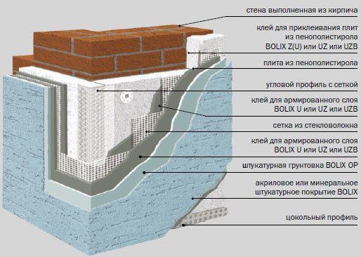 Утеплення фасадів мокрим способом