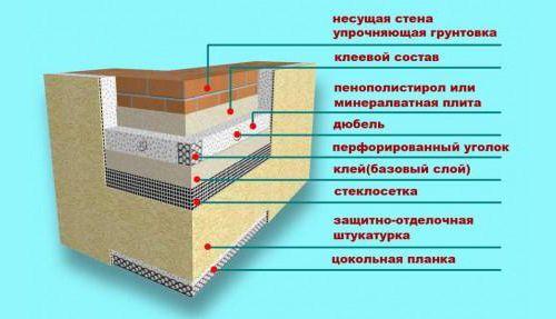 Схема теплоізоляції фасаду
