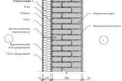 Схема утеплення стін мінеральною ватою