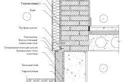 Конструкція утеплення деревяного будинку для середньої кліматичної зони.